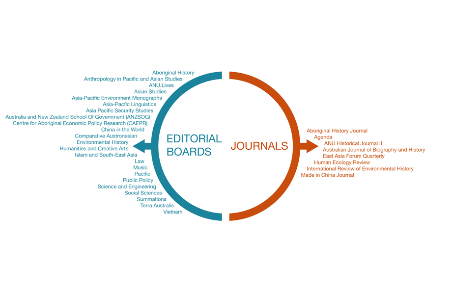 ANU Press editorial boards and journals